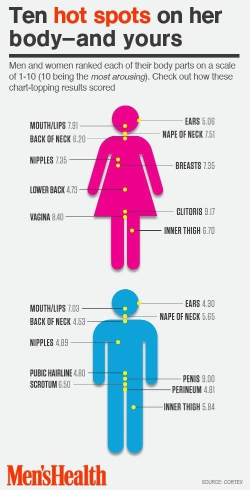 These charts don't apply to everyone, of course, but they're interesting to look at nonetheless! See more about this at Do You Know Her Pleasure Points? via Men's Health.