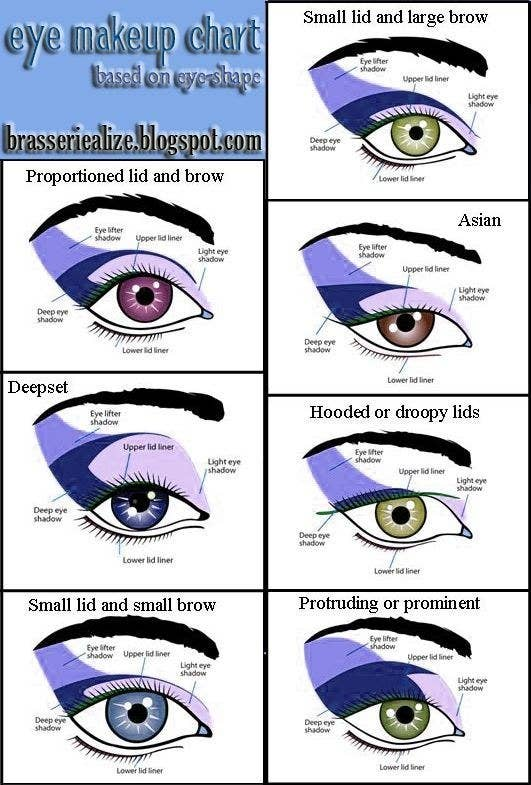 27 charts that will help you make sense of makeup everyone has a different eye shape check out this chart for the best way to apply makeup for your eyes ccuart Gallery