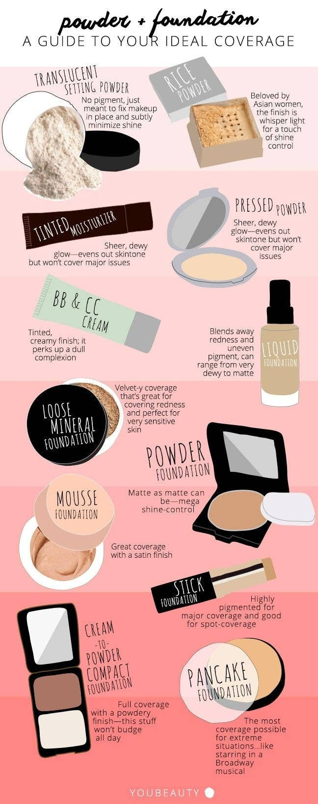 27 charts that will help you make sense of makeup finding the perfect foundation for your skin type is made easy with this chart geenschuldenfo Choice Image