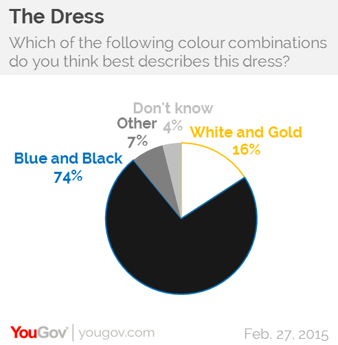 White gold dress blue black buzzfeed