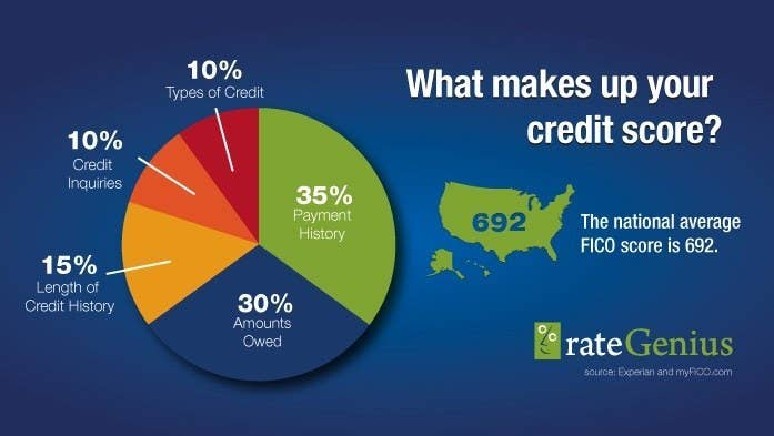 Building and maintaining a good credit score honestly isn't that complicated, once you know how it's calculated. Your credit score is what will allow you to rent an apartment, get a credit card, and of course, save you serious cash when you get a loan for a house. The score goes from 300 to 850, and there are five parts: 1. Payment history (35% of score): How on time you are with payments for your credit card and other loans. Pay on time, your score will go up big. 2. Amounts owed (30% of score): How much you owe versus how much credit you have. So if you have a $1000 limit on your credit card and only owe $50, that's helping your score take off.  3. Length of credit history (15%) of score): How long your accounts have been open, so simply just having a credit card in your wallet will help your score reach new highs. 4. Types of credit in use (10% of score): The types of credit you have in use, like credit cards, and other loans like student loans. So if you've been working to pay off that Sallie Mae loan, you can at least know that's it's helping your score. 5. New credit (10% of score): How many new accounts you have open. Your score takes a temporary hit every time you open a new credit card, but it falls off in a year and your score bounces back. It breaks down like this: Always pay your credit cards and loans, and don't see your credit card as a ticket to shopping sprees. Responsibility will have your score will go up in no time, and you'll save money when you want that new ride or big house.