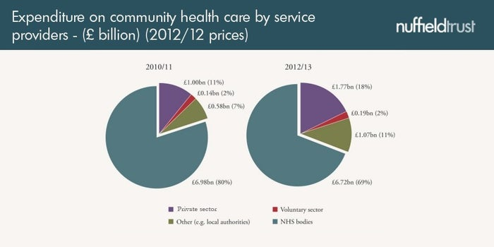 On the other hand, it's not as if privatisation in the English NHS has been made up. Our analysis shows that in community health care (district nurses, physiotherapists and so on) and in mental health care, the private sector really did take over a lot of work quite quickly at the start of this parliament, and now accounts for a large proportion of NHS-funded work. In community health care, the amount of money going to for-profit companies rose by 76 per cent in just two years; if you were counting the ££s, that's an extra £770 million. It also rose by 18 per cent in hospital care, although the overall proportion is still small at just 3.6 per cent of all the money spent on this area.