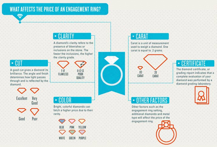 19 engagement ring diagrams that will make your life easier know that a diamond rings price is mainly determined by the four cs carat color cut and clarity ccuart Choice Image
