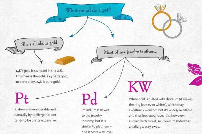 19 Engagement Ring Diagrams That Will Make Your Life Easier