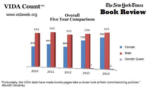 2014 VIDA Count results for The New York Times Book Review.