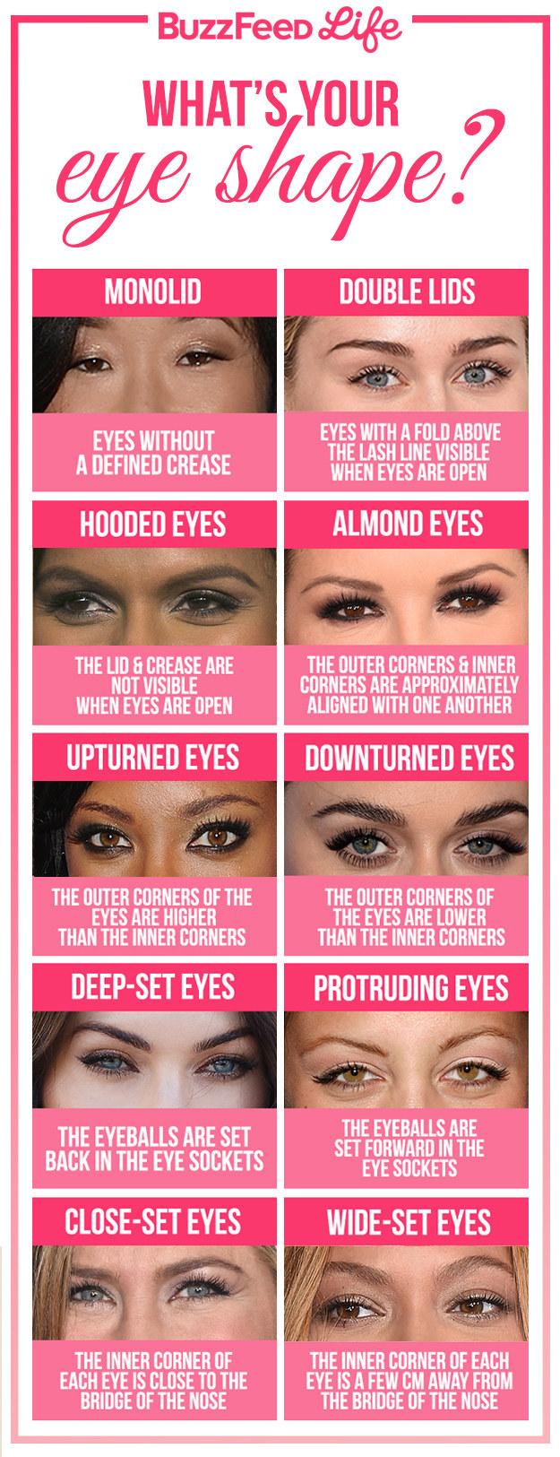19 eyeshadow basics everyone should know Eye Shapes and Makeup