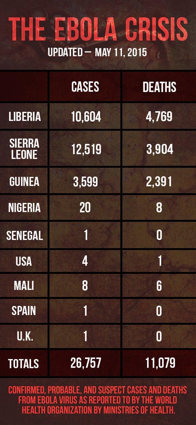 The World Health Organization declared the Ebola crisis over in Liberia, Nigeria, and Senegal.