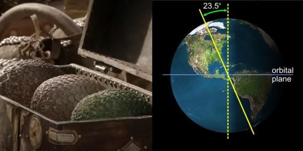 Hay otra teoría para los cambios de temporada en Westeros.Según la leyenda, en Westeros podían verse dos lunas, pero una de ellas se acercó mucho al sol, explotó y llenó de dragones la Tierra.¿Y eso qué tiene que ver?En la Tierra las temporadas son ocasionadas por la inclinación en el eje de rotación del planeta.Cualquier cataclismo que haya sido capaz de destruir un satélite pudo haber afectado la inclinación del eje del planeta. Un eje de rotación inestable podría afectar las temporadas de manera arbitraria.