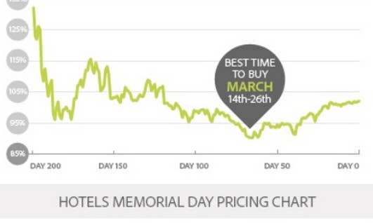 Best Day To Book Hotels Online Newatvs Info