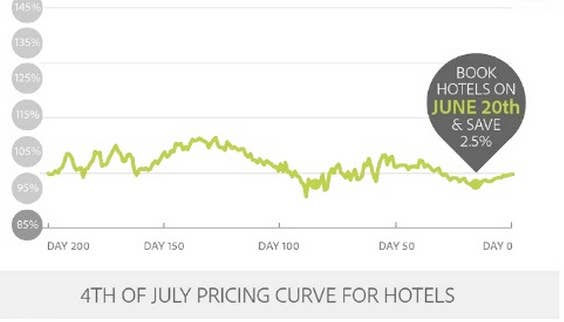 Hotels Booked On June 20 Offer The Best Value About 2 5 To 10 Er Than Booking Before Or After This Date
