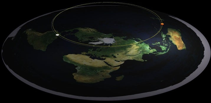 Si la Tierra no es esférica, el Sol no puede ocultarse de una mitad, alumbrando otra.Según el modelo de La Sociedad, el Sol siempre está encima de nosotros, pero a veces parece bajar, por perspectiva y porque La Sociedad no sabe cómo funciona la perspectiva.Tienen un diagrama que explica cómo funciona este fenómeno, pero está mal, no lo vean.