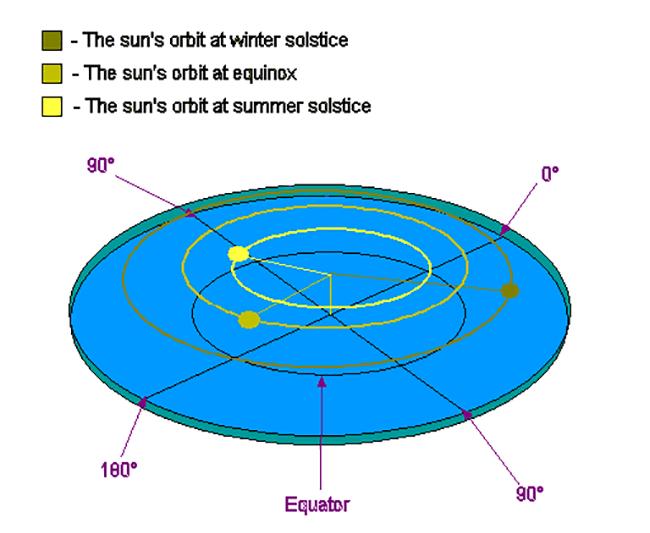Muy simple. Hacia el invierno, nuestro sol chiquito comienza a describir órbitas más y más chiquitas alrededor de nuestro firmamento.Nadie explica por qué, o cómo es que el Sol orbita un punto vacío del firmamento, o cómo no choca con la Tierra que está acelerando hacia arriba todo el tiempo, pero si Dios quisiera que supiéramos esas cosas, vendrían en la Biblia.