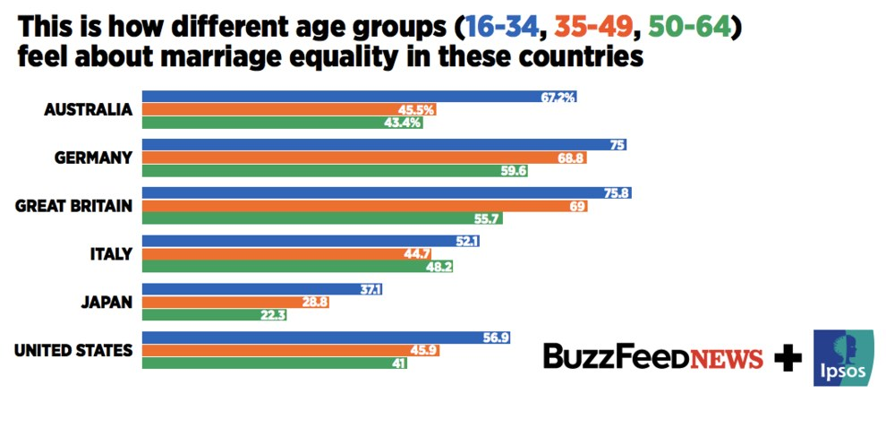 Statistics same sex marriage australia