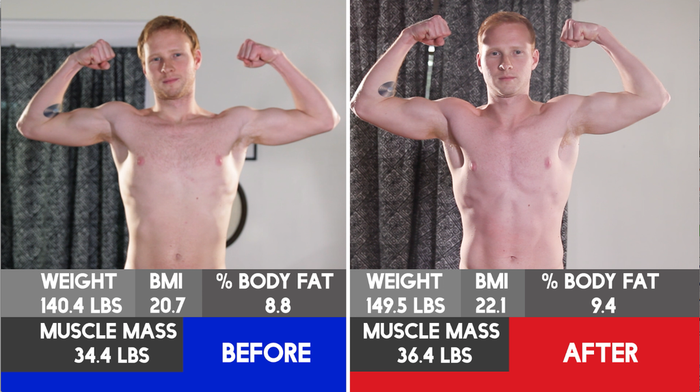 Kenny Gained Two Pounds Of Muscle And Two Pounds Of Fat