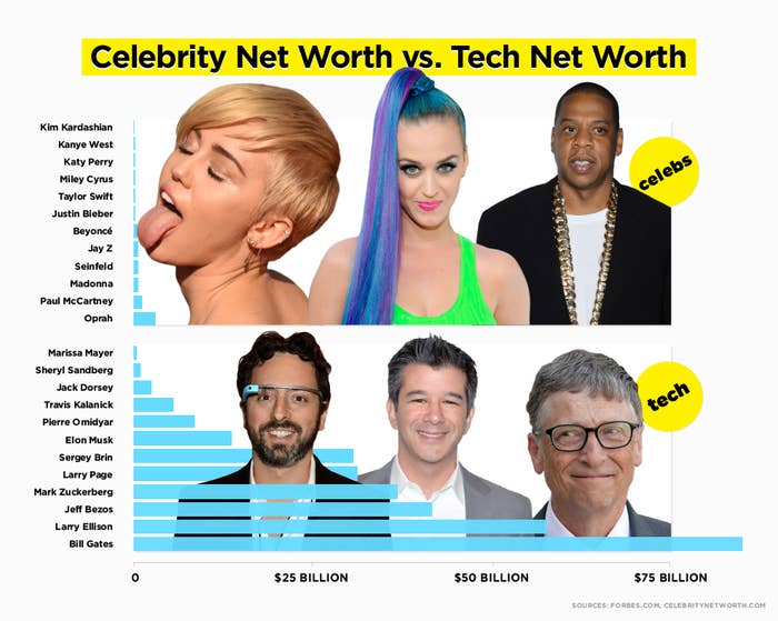 The Best Elon Musk Net Worth 2015