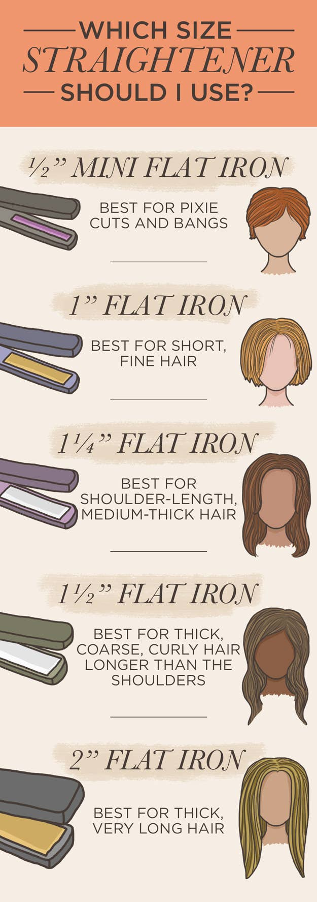The general rule is the shorter the hair, the thinner the flat iron. For people with longer, thicker hair, a wide flat iron is best.