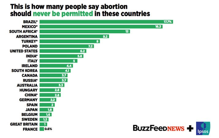 This Is How Countries Around The World Feel About Abortion - Strongest religion in the world