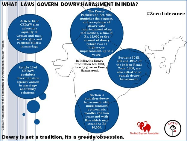 essay on dowry harassment Dowry and mental harassment immediatedly file police complaint against your husband and in laws for dowry harrassment and for return of review property papers.