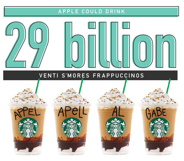 That's 16 trillion calories.