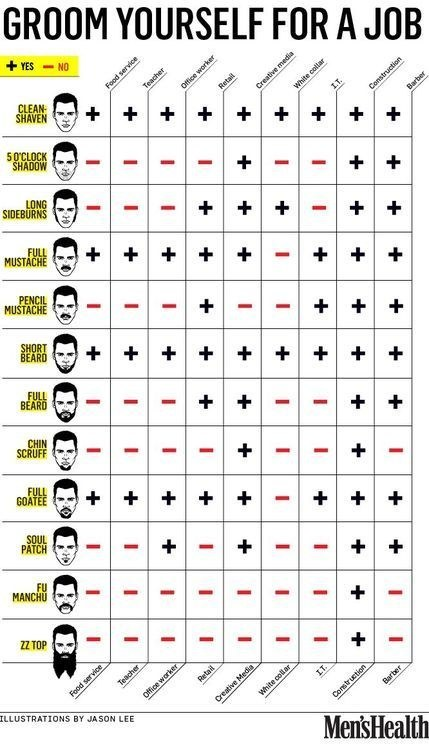 20 Manly Grooming Charts Every Guy Should See Mens Hive