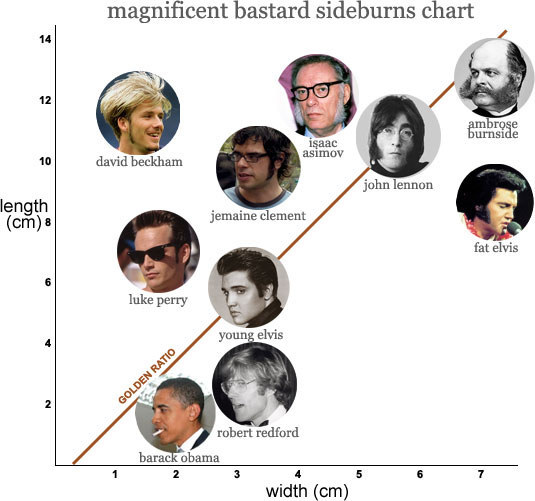 Where do your sideburns fall on the magnificent bastard sideburns chart?