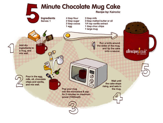 Chocolate Cake In A Mug Recipe Buzzfeed