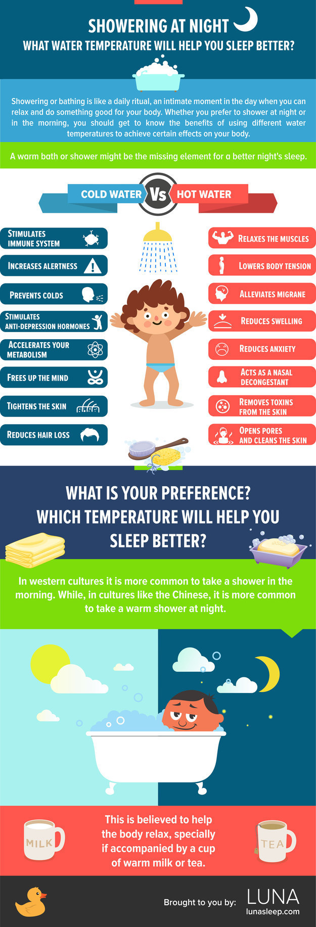 18 charts that will help you sleep better - What uses more water bath or shower ...
