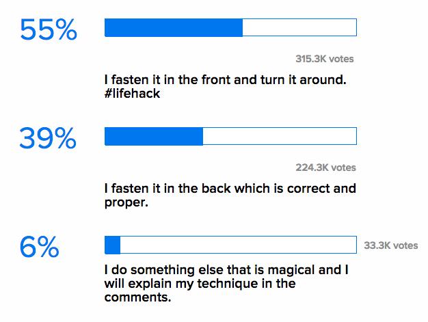 55% - Yo abrocho mi sostén por adelante y luego le doy la vuelta. 39% - Yo lo abrocho cuando por detrás, lo cual es lo correcto. 6% - Yo hago algo totalmente diferente y lo explicaré en la sección de comentarios.