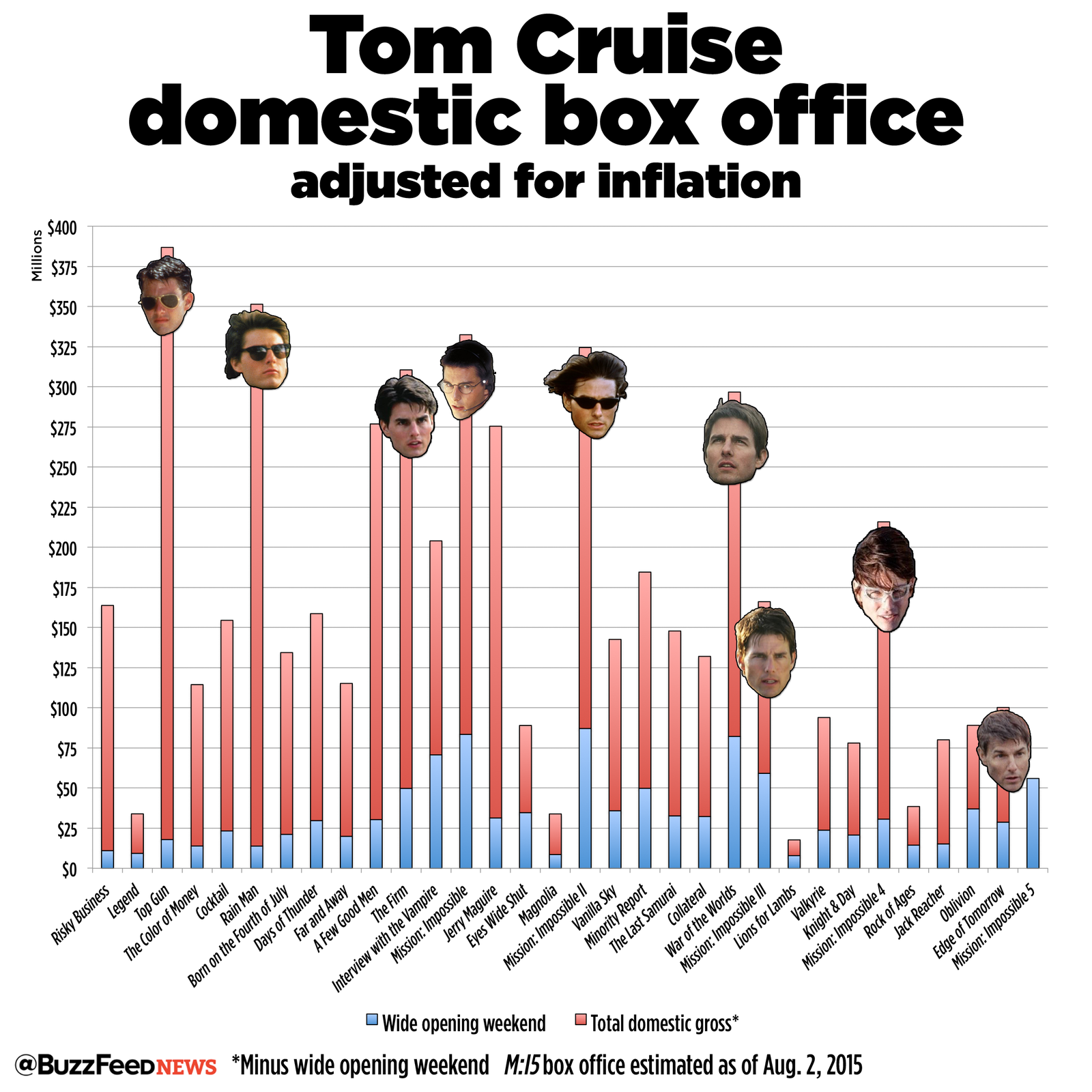 """Why Tom Cruise Needs To Make """"Mission: Impossible"""" Movies"""
