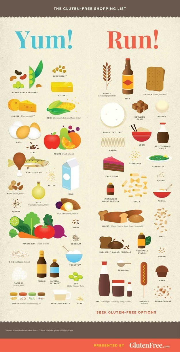 This is a graphic of Ridiculous Gluten Free Grocery List Printable