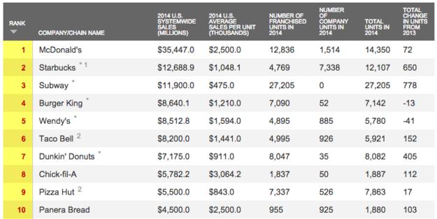 Us Fast Food Rankings