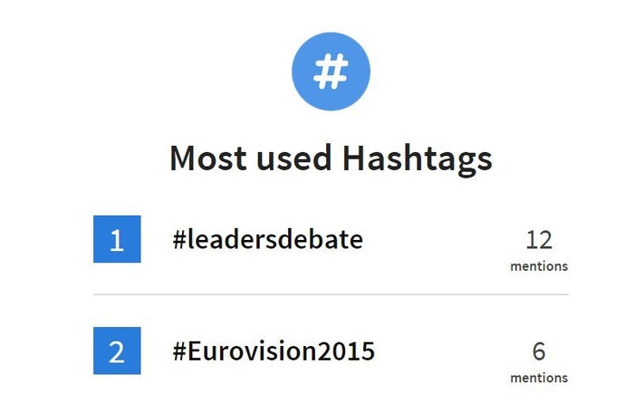 Find out what you tweet about the most with the most used hashtags, luckily we clearly thought politics were more important than europop.