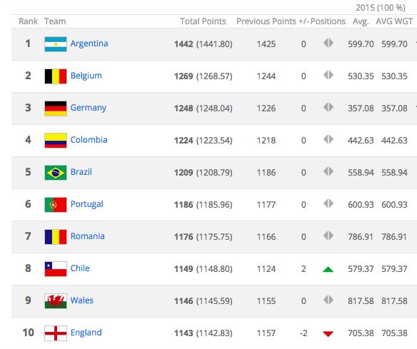 This Alternative Football Ranking System Puts England WAY ...