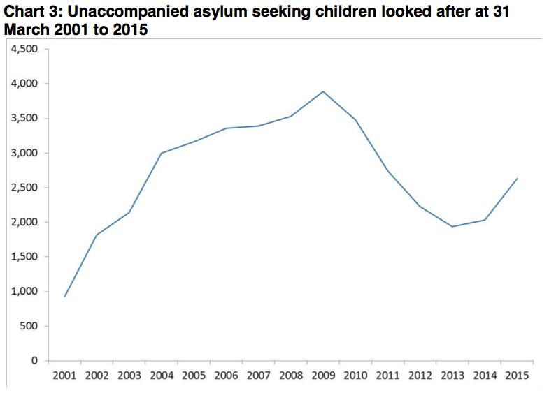unaccompanied asylum seeking children power relationships The sound of silence: listening to what unaccompanied asylum-seeking children say and do not say.