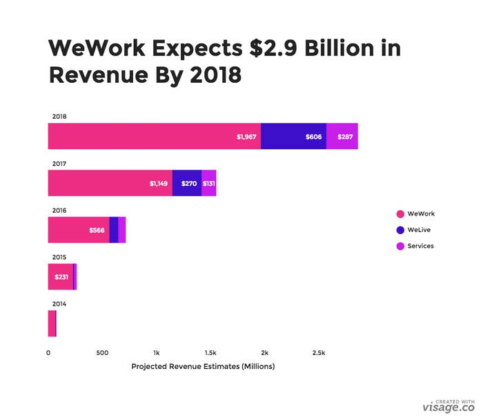 WeWork Used These Documents To Convince Investors It's Worth