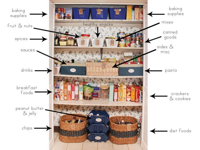 Read more about this zone-method for organizing your pantry here.