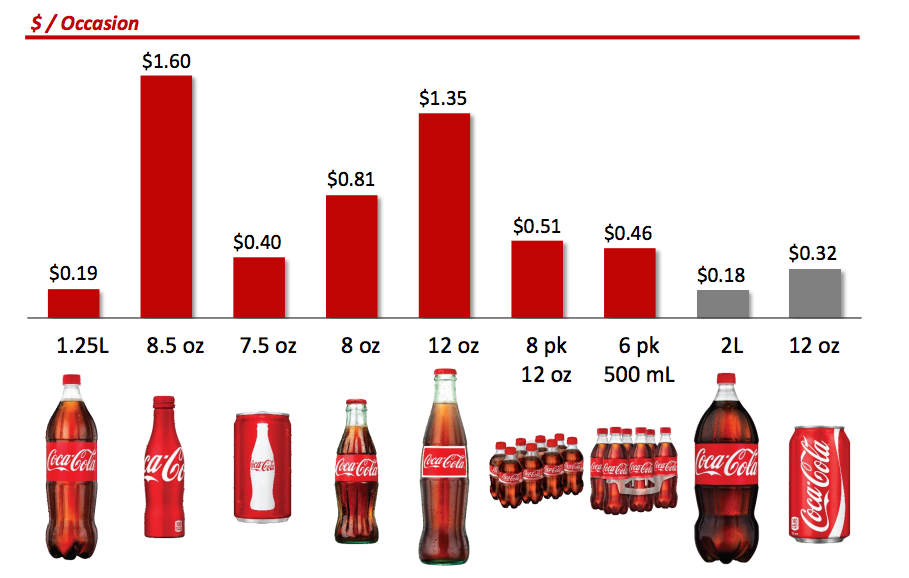 primary market demographics for coca cola company Carthage is a city in leake county, mississippi, united states the population  was 5,075 at the  by 1900, agriculture was the primary industry in leake county   churches, an ice plant, two banks, a masonic hall, and a coca-cola bottling.