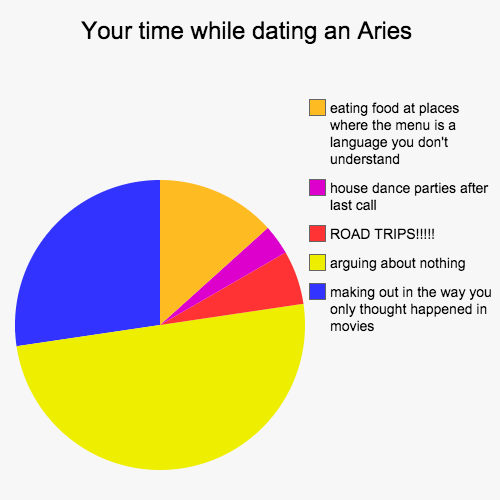 As pie dating as pie traits