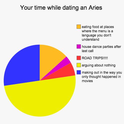 As pie dating as pie traits