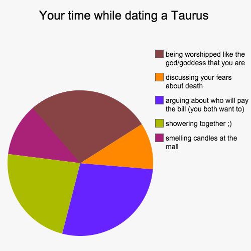 As pie dating as pie traits of a capricorn