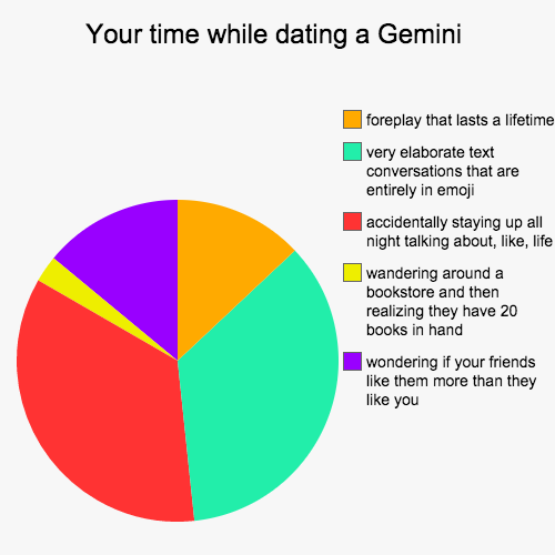 Your time while dating a cancer pie chart
