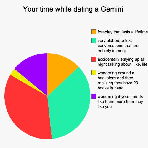 when dating a gemini