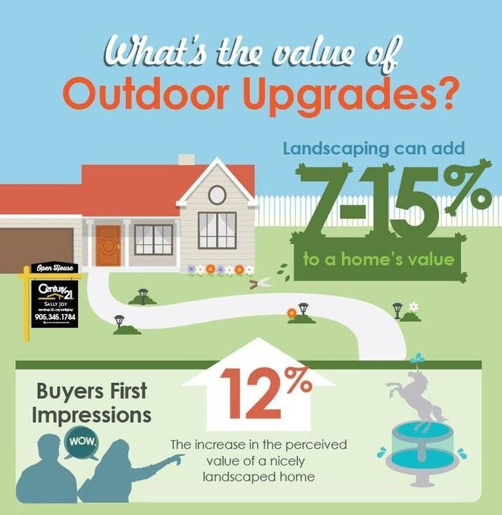 According to Century 21 realtors, landscaping and a good first impression can increase a home's value up to 27%.