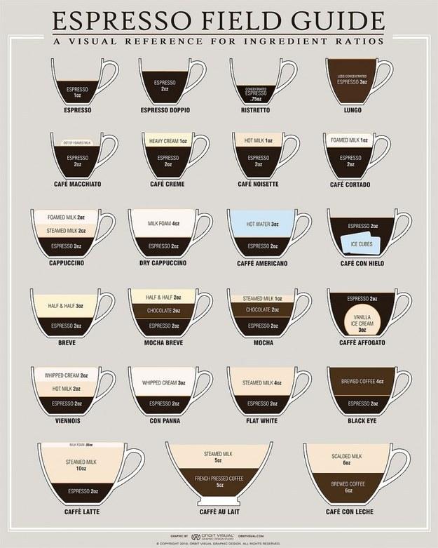 Or cup of joe: