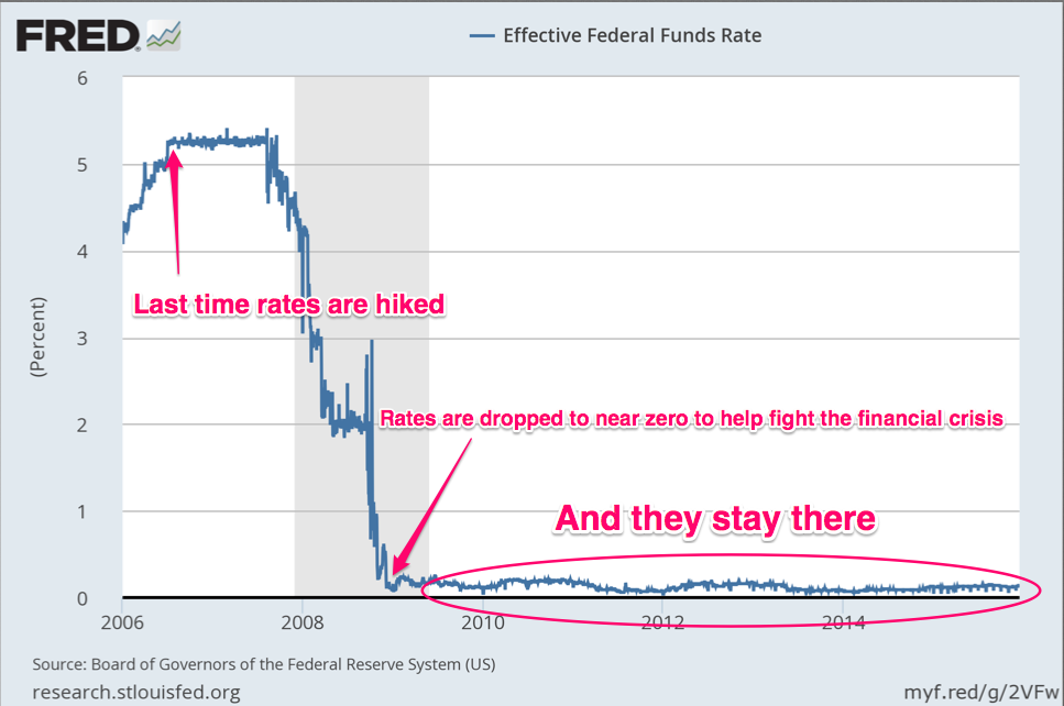 effectiveness of the federal reserve in stabilizing Best answer: the federal reserve system (also the federal reserve informally the fed) is the central banking system of the united states the federal.
