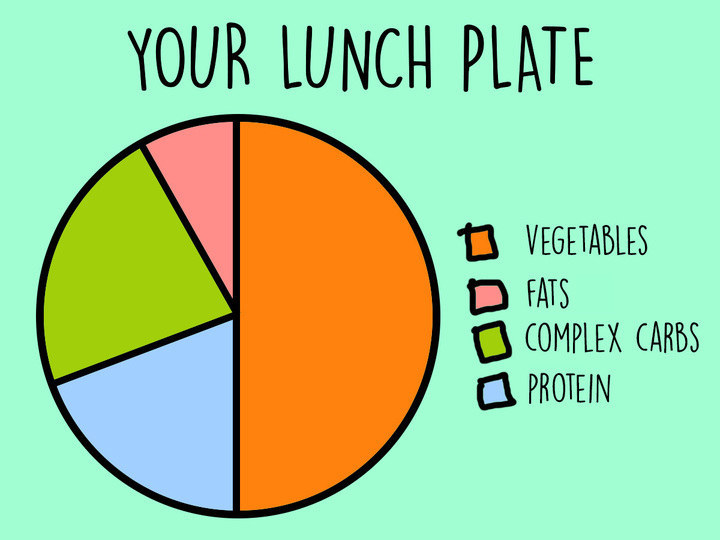 We Asked A Nutritionist How To Pack A Healthy Lunch