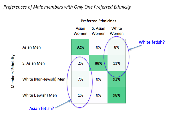 Racial preferences revealed by online dating 1