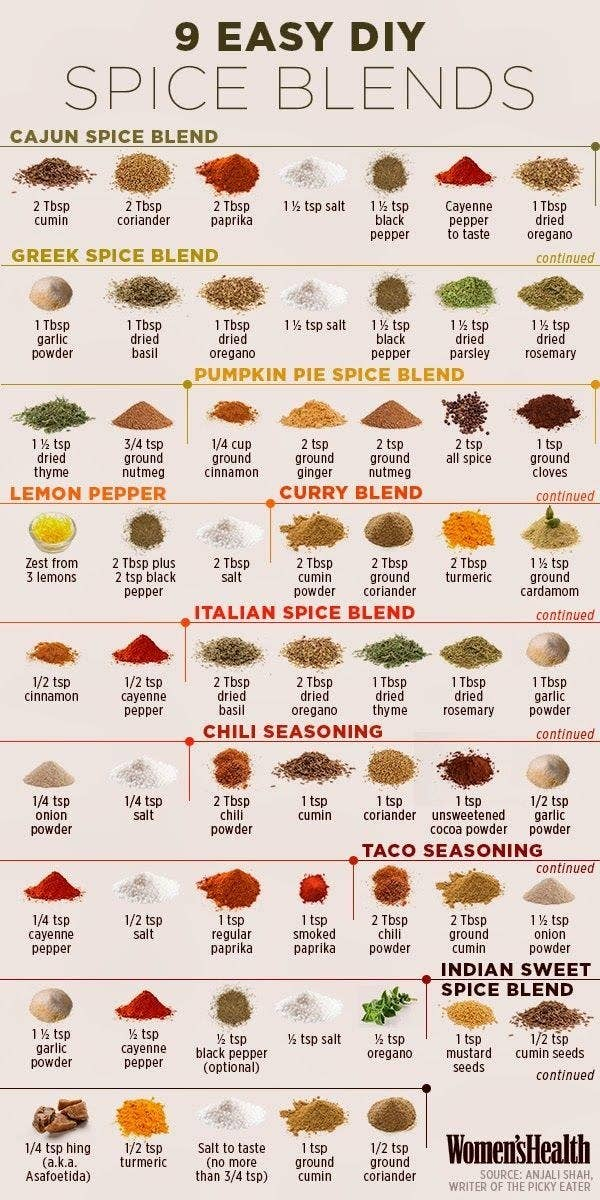 Spices add flavor, and more flavorful food = more DELICIOUS food. Sure, you can use store bought spice blends or individual spices, but making your own allows you to customize. Learn more here.