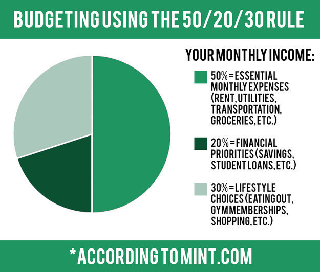 13 Crucial Money-Saving Charts You Wish You Knew About Sooner