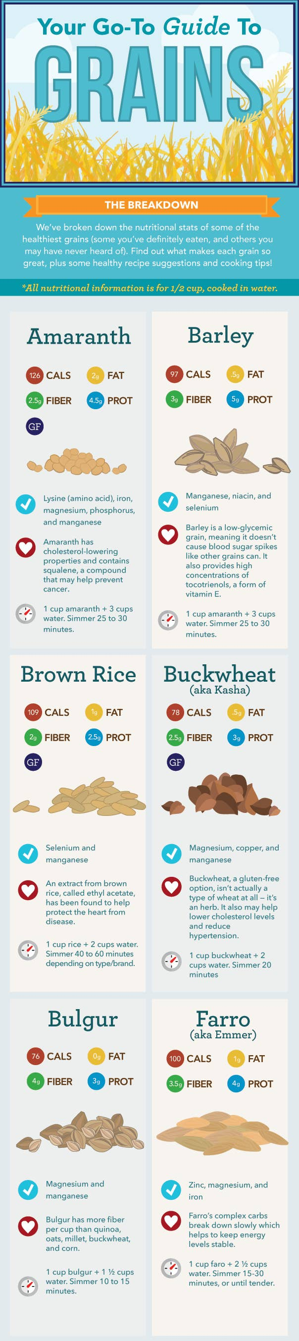 17 charts to help you eat healthy for cooking all your whole grains robcynllc Choice Image